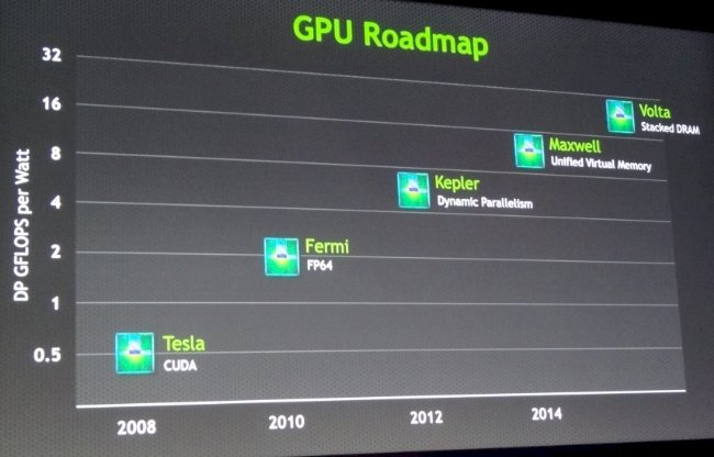 Nvidia is pushing up the performance curve with its