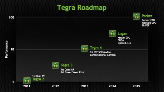 Nvidia Tegra roadmap, Tegra 2 through Parker