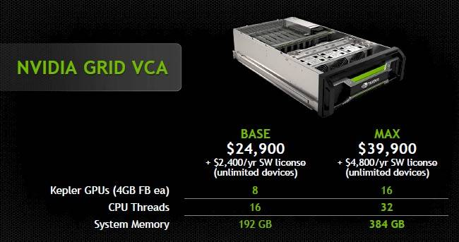 Nvidia is selling two configurations of the VCA