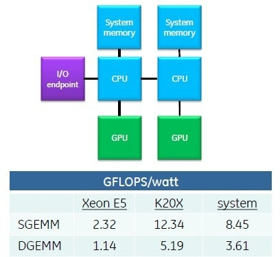 Before GPUDirect, each CPU managed a GPU and spent most of its time starting CUDA kernels