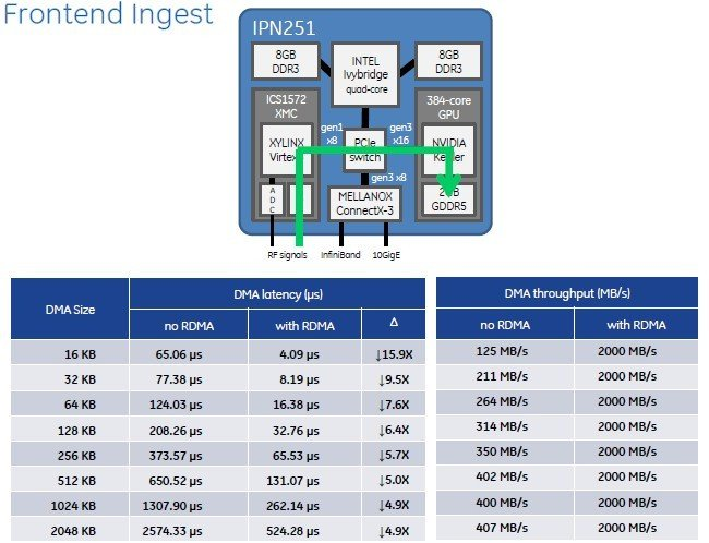 RDMA and GPUDirect really kick up the performance on the IPN251 hybrid card