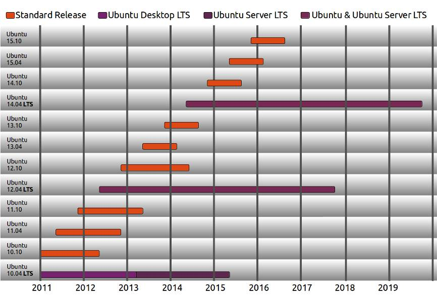 The Ubuntu Release Cycle