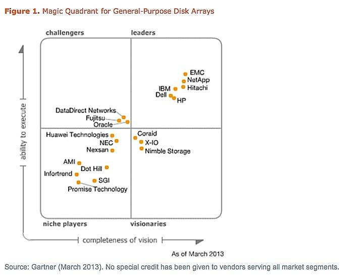 Gartner's general purpose shared storage MQ