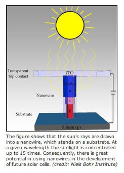 Illustration: nanowires as used in the development of solar cells