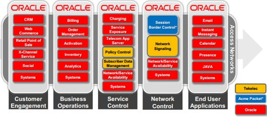 Oracle is adding Tekelec to its service and network control layers