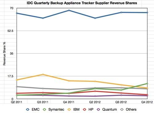 IDC Backup Tracker to Q4 2012