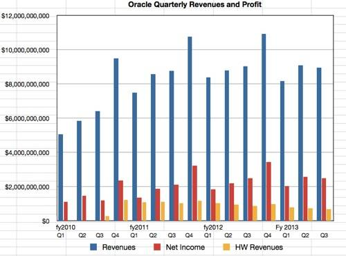 Oracle quarterly revenues and income to Q3 fy2013