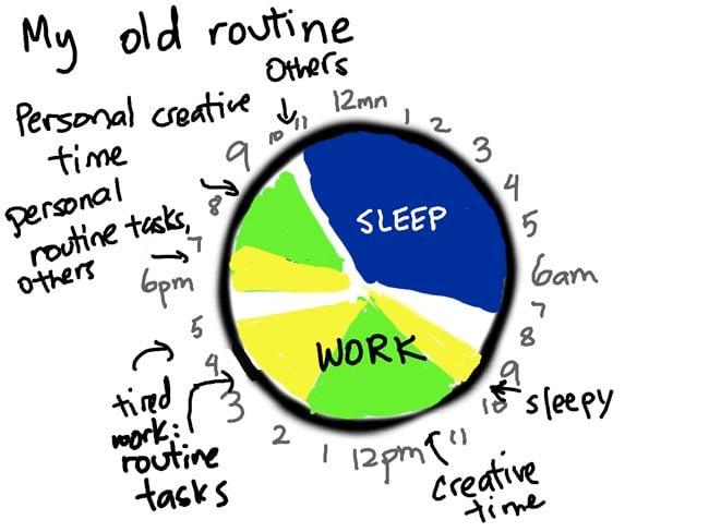 Sascha Chua's old routine