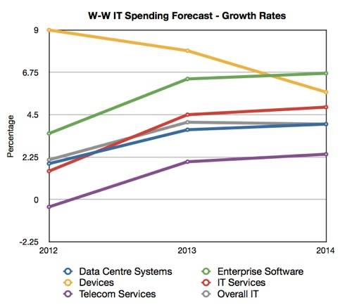 Gartner W-W IT Spending Forecast Growth Rates