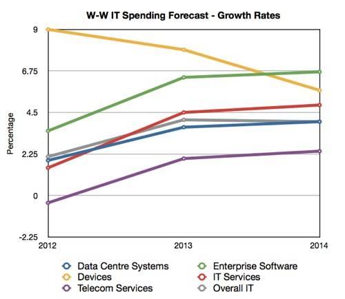 Gartner W-W IT Spending Forecast Growth Rates