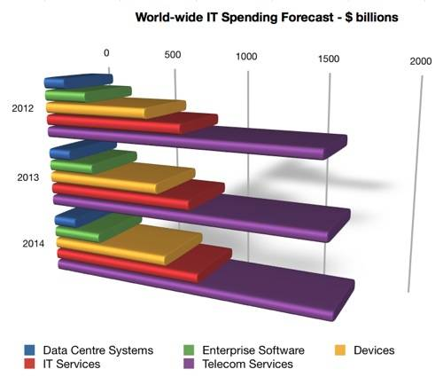 Gartner W-W IT Spend Forecast to 2014