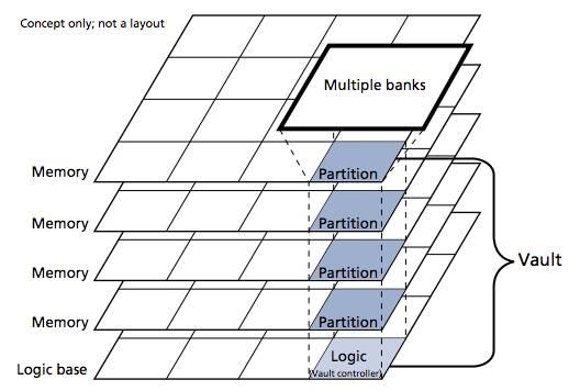 HMC 1.0 concept diagram