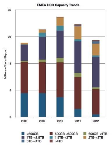 EMEA HDD capacity bands 2008-2012