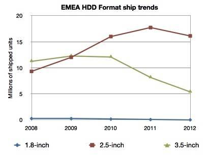 EMEA HDD format trends 2008-2012