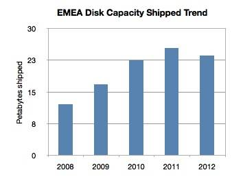 EMEA total disk capacity shipped 2008-2012