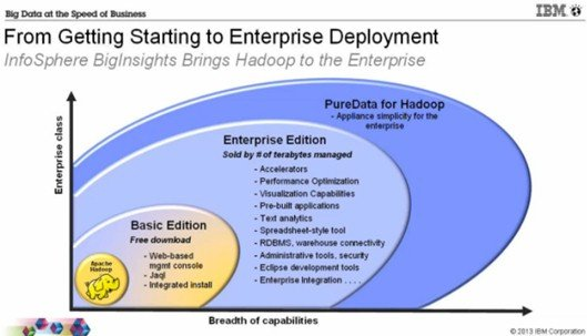 BigInsights 2.1 will come in Basic, Enterprise, and Appliance versions