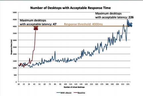 VeloBit vBoost chart