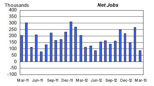Nonfarm private sector job creation slowed in March