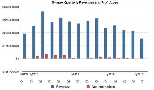 Xyratex revenues to Q1 fy2013