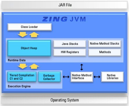Block diagram of the Zing JVM