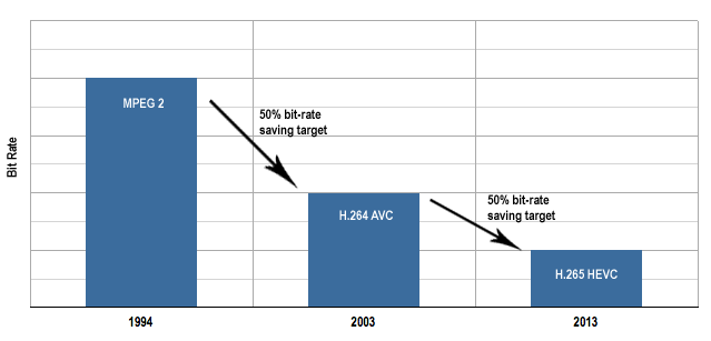 HEVC bit-rate savings