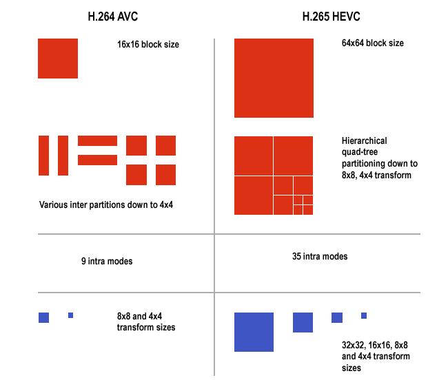 HEVC vs AVC