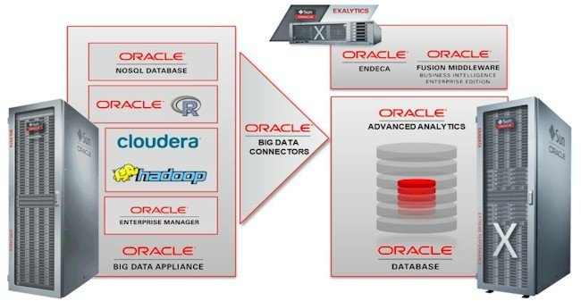 Oracle Big Data Appliance and Connectors