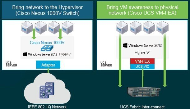Cisco is making its Nexus 1000V virtual switch and fabric extenders work with Hyper-V