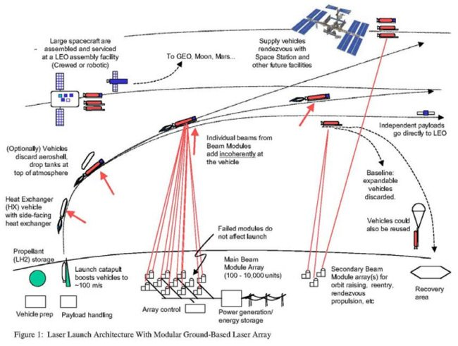Diagram of the modular laser launcher system