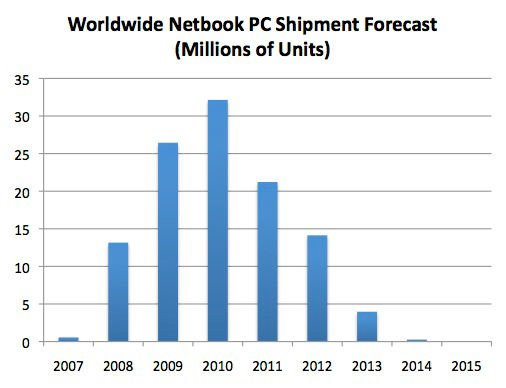 IHS data: netbook sales projections through 2015