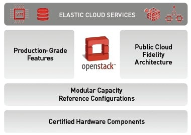 Cloudscaling's OCS stack adds stuff to the basic OpenStack