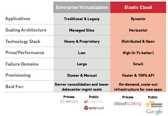 Cloudscaling thinks it is elastic, like AWS and Google, not just a server virtualization cloud such as those based on the VMware stack
