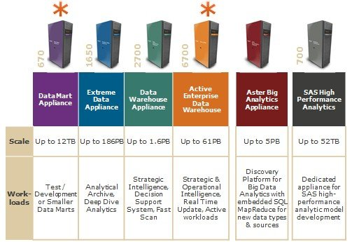 Teradata has refreshed its Active EDW and added a data mart