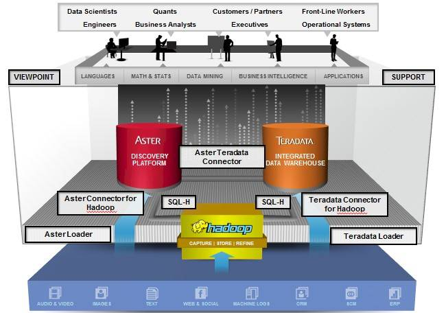 Three different data stores is better than one, says Teradata