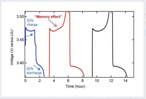 Charge memory in Li-Ion Batteries