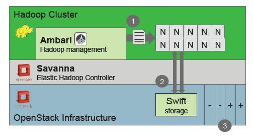 Block diagram of Project Savanna Hadoop-on-OpenStackery