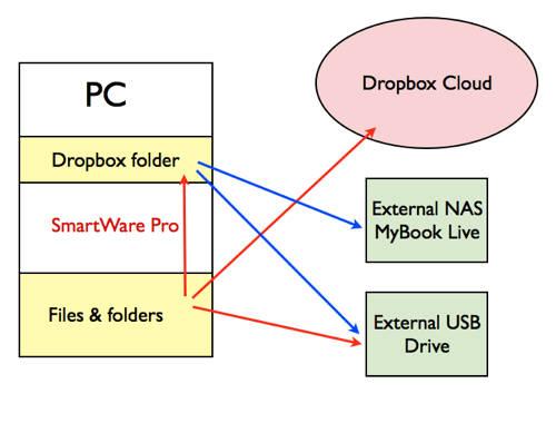 SmartWare Pro