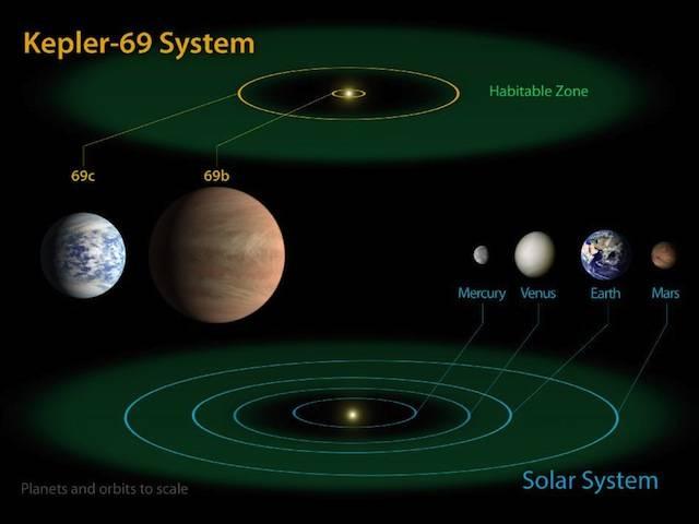 Kepler's latest exoplanets