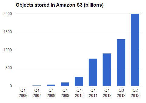 Amazon S3 now stores 2 trillion objects