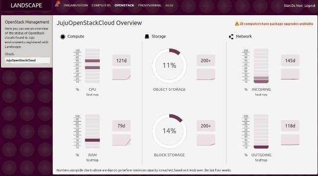 Canonical has integrated OpenStack management into its Landscape tool