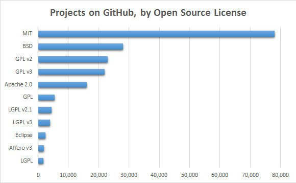 Chart showing license use among GitHub projects