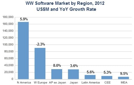 Enterprise software sales in Europe took a dive in 2012