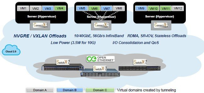 How the virtual LAN overlay plays out on servers and switches