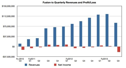 Fusion-io revenues to Q3 fy 2013