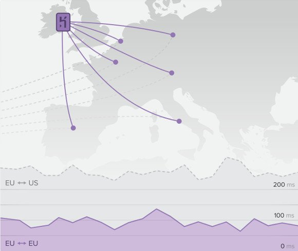 Heroku European region