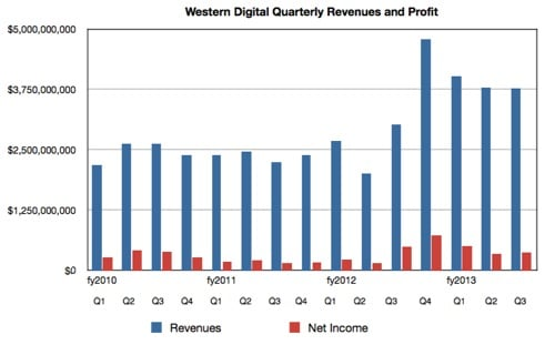 WD Revenues to Q3 fy2013