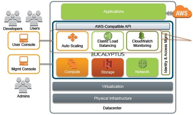 How the Eucalyptus cloud controller stacks up