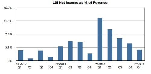 LSI net income as percentage of revenues