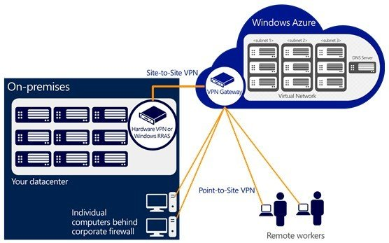 Microsoft gets the point with virtual private networking