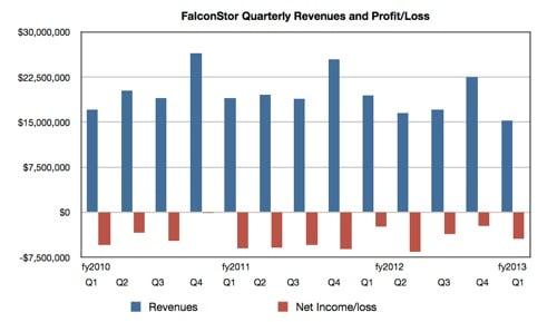 FalconStore Q1 fy2013